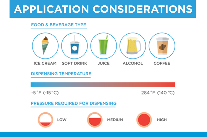 Food & Beverage Application Consideratios