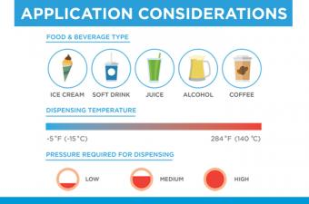 Food & Beverage dispensing application considerations